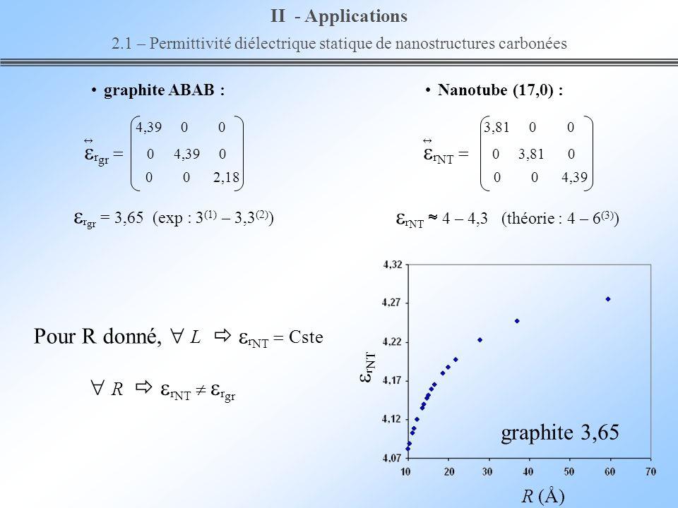 R (Å) r NT R r NT r gr Pour R donné, L r NT Cste II - Applications 2.1 – Permittivité diélectrique statique de nanostructures carbonées r NT 4 – 4,3 (