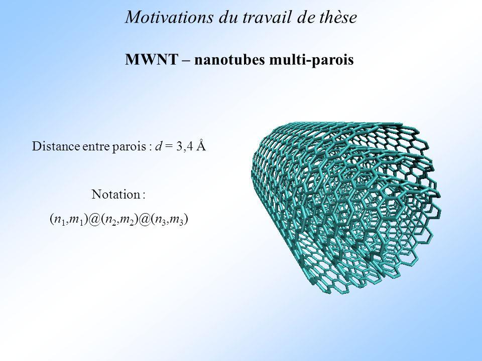 Motivations du travail de thèse MWNT – nanotubes multi-parois Distance entre parois : d = 3,4 Å Notation : (n 1,m 1 )@(n 2,m 2 )@(n 3,m 3 )
