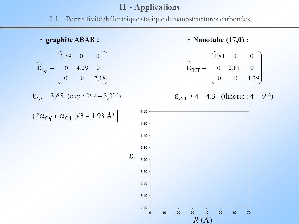 R (Å) r (2 C C )/3 1,93 Å 3 II - Applications 2.1 – Permittivité diélectrique statique de nanostructures carbonées r NT 4 – 4,3 (théorie : 4 – 6 (3) )