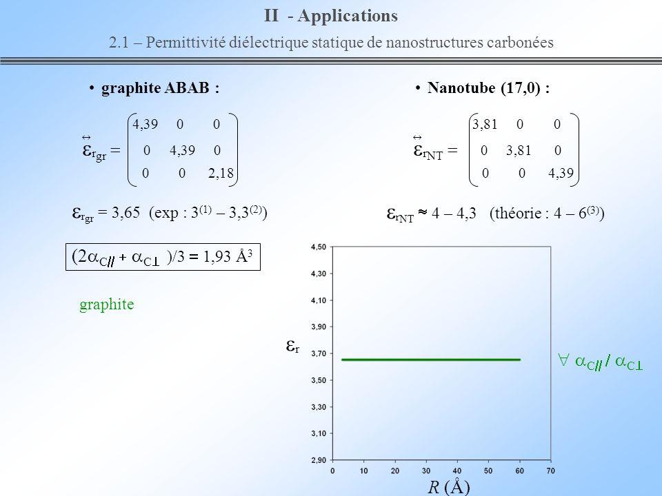 R (Å) graphite C C II - Applications 2.1 – Permittivité diélectrique statique de nanostructures carbonées r NT 4 – 4,3 (théorie : 4 – 6 (3) ) graphite