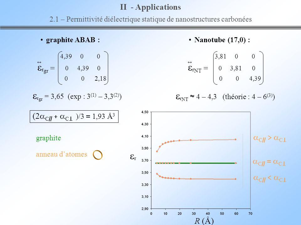 R (Å) graphite C C anneau datomes II - Applications 2.1 – Permittivité diélectrique statique de nanostructures carbonées r NT 4 – 4,3 (théorie : 4 – 6