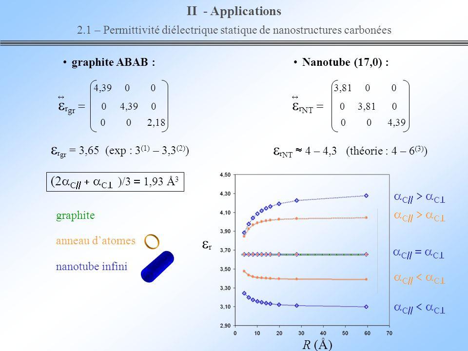 R (Å) graphite C C anneau datomes nanotube infini C C II - Applications 2.1 – Permittivité diélectrique statique de nanostructures carbonées r NT 4 –