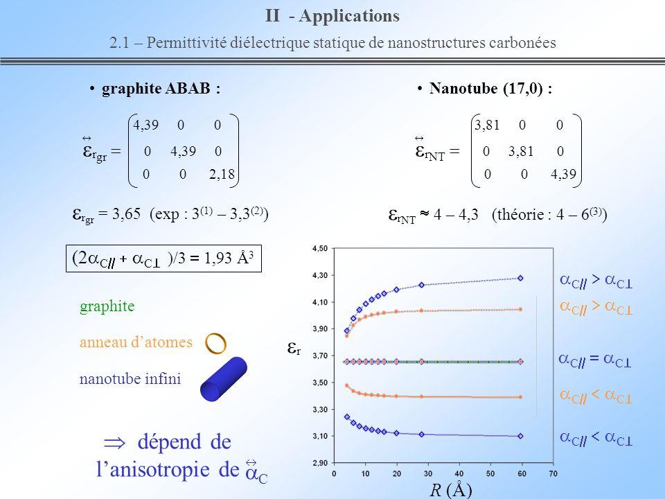 R (Å) graphite C C anneau datomes nanotube infini C C II - Applications 2.1 – Permittivité diélectrique statique de nanostructures carbonées dépend de