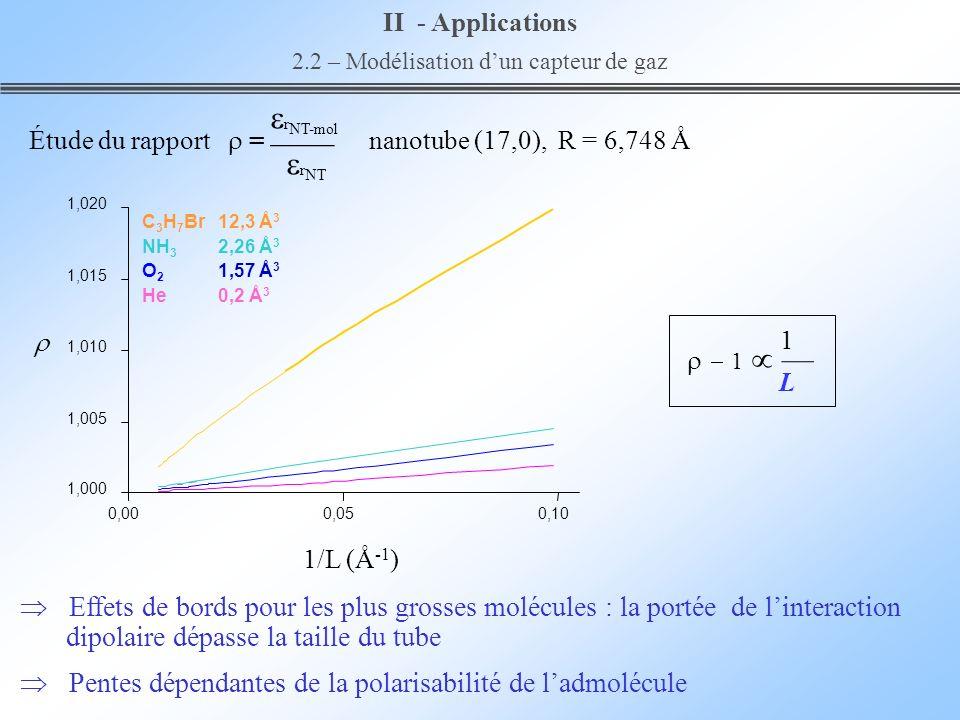1 L Effets de bords pour les plus grosses molécules : la portée de linteraction dipolaire dépasse la taille du tube Pentes dépendantes de la polarisab