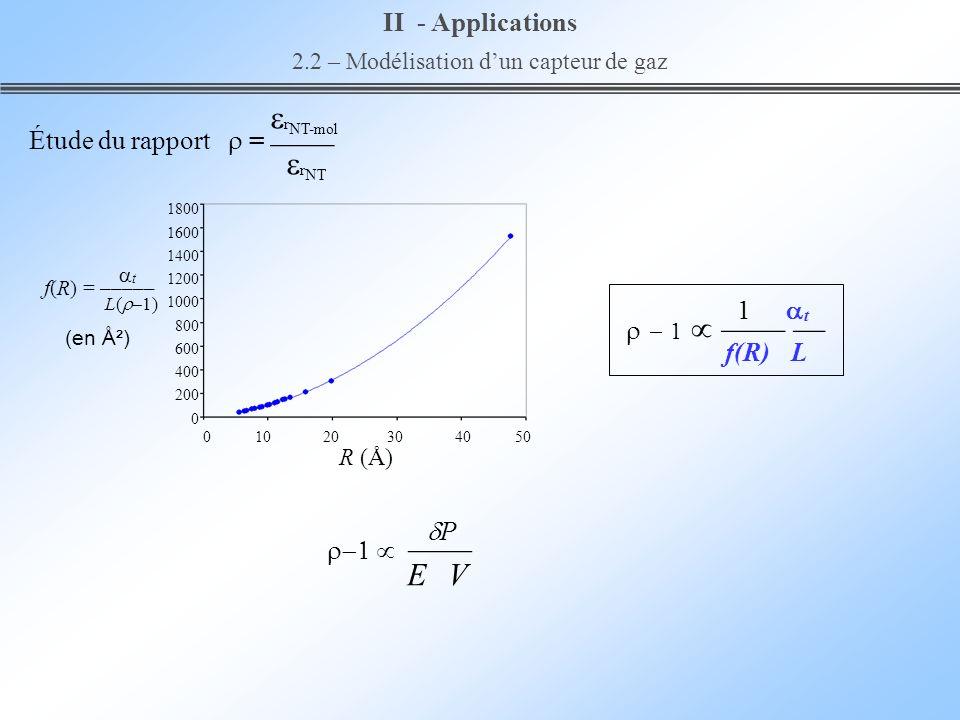 II - Applications 2.2 – Modélisation dun capteur de gaz r NT-mol r NT Étude du rapport = 1800 1600 1400 1200 1000 800 600 400 200 0 0 10 20 30 40 50 R