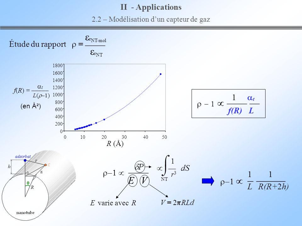 1 dS r 3 P E V V = 2 RLd NT II - Applications 2.2 – Modélisation dun capteur de gaz r NT-mol r NT Étude du rapport = E varie avec R 1800 1600 1400 120