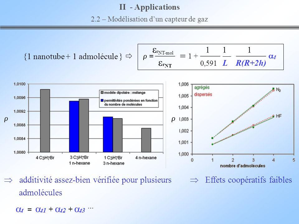 {1 nanotube + 1 admolécule } r NT-mol 1 1 1 1 + t r NT 0,591 L R(R+2h) additivité assez-bien vérifiée pour plusieurs admolécules Effets coopératifs fa