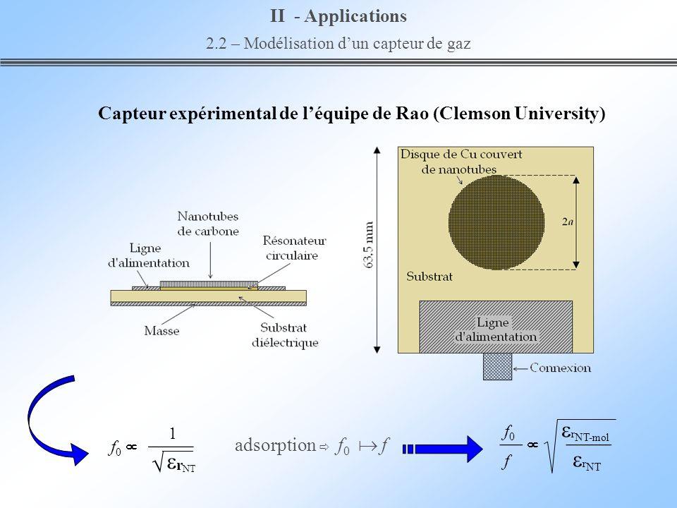 Capteur expérimental de léquipe de Rao (Clemson University) 1 f 0 r NT adsorption f 0 f f 0 r NT-mol f r NT II - Applications 2.2 – Modélisation dun c