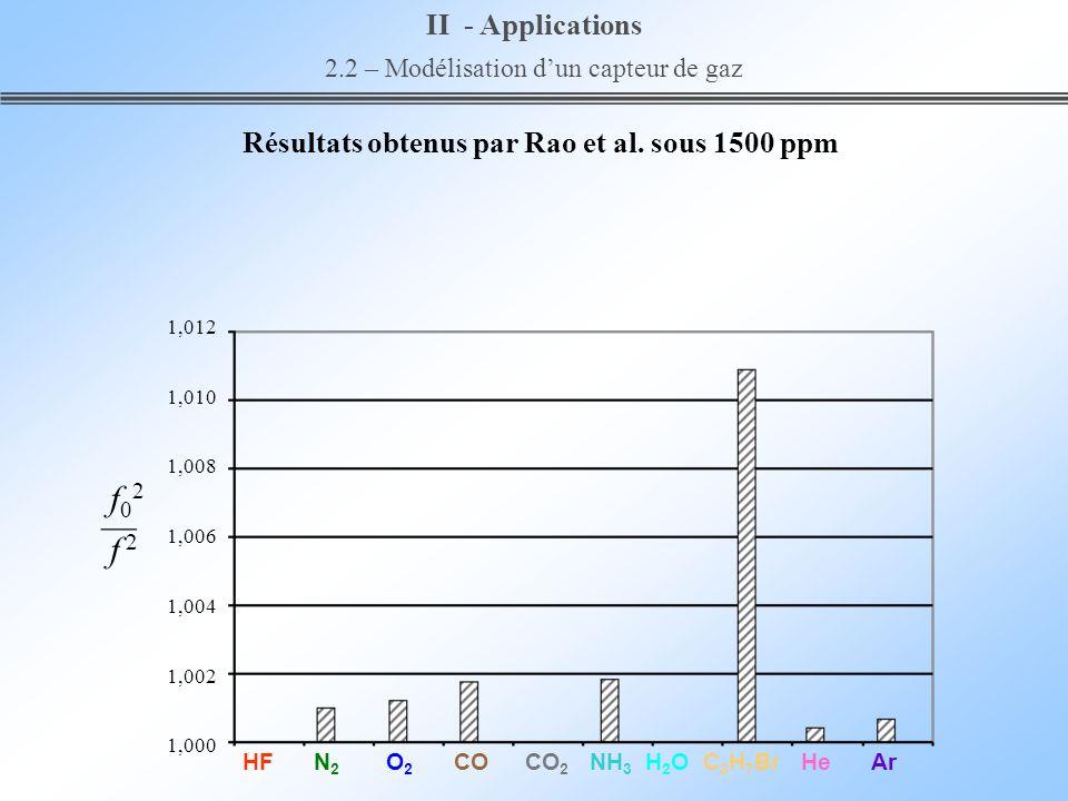 Résultats obtenus par Rao et al. sous 1500 ppm 1,012 1,010 1,008 1,006 1,004 1,002 1,000 HF N 2 O 2 CO CO 2 NH 3 H 2 O C 3 H 7 Br He Ar II - Applicati