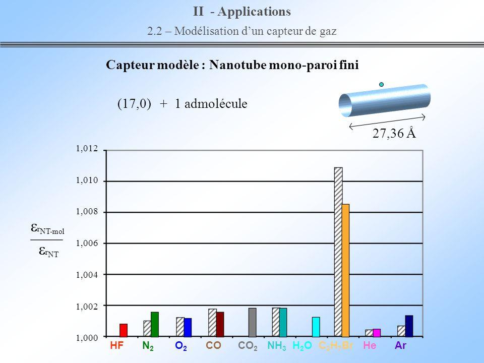 Capteur modèle : Nanotube mono-paroi fini 1,012 1,010 1,008 1,006 1,004 1,002 1,000 II - Applications 2.2 – Modélisation dun capteur de gaz r NT-mol r