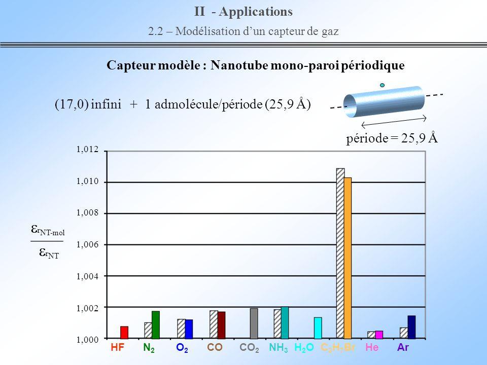 1,012 1,010 1,008 1,006 1,004 1,002 1,000 II - Applications 2.2 – Modélisation dun capteur de gaz r NT-mol r NT (17,0) infini + 1 admolécule/période (