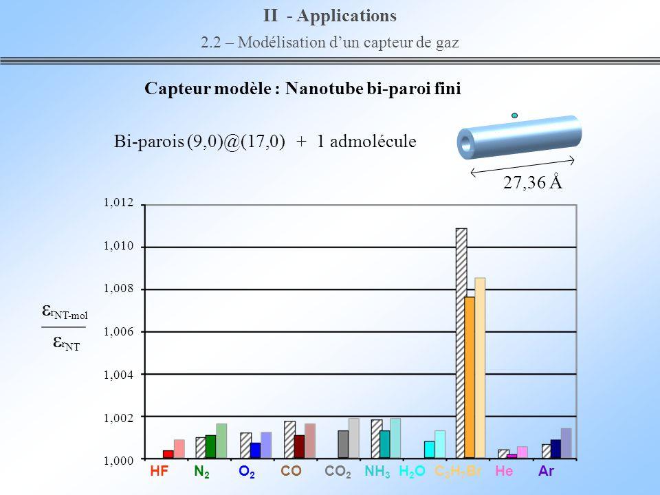 1,012 1,010 1,008 1,006 1,004 1,002 1,000 II - Applications 2.2 – Modélisation dun capteur de gaz r NT-mol r NT Bi-parois (9,0)@(17,0) + 1 admolécule