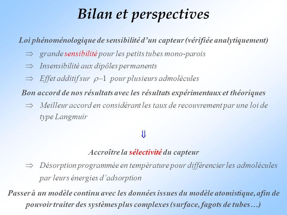 Bilan et perspectives Loi phénoménologique de sensibilité dun capteur (vérifiée analytiquement) grande sensibilité pour les petits tubes mono-parois I