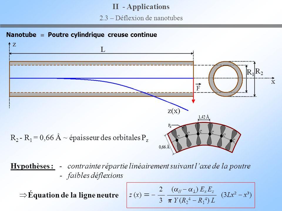 Nanotube Poutre cylindrique creuse continue R 2 - R 1 = 0,66 Å ~ épaisseur des orbitales P z Hypothèses : - contrainte répartie linéairement suivant l