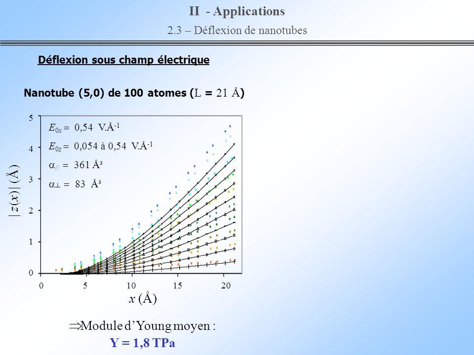 II - Applications 2.3 – Déflexion de nanotubes Nanotube (5,0) de 100 atomes ( L = 21 Å ) 543210543210 | z (x) | (Å) x (Å) 0 5 10 15 20 E 0x 0,54 V.Å -