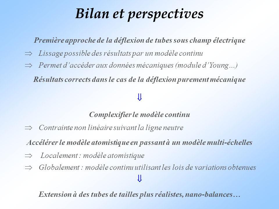 Bilan et perspectives Première approche de la déflexion de tubes sous champ électrique Lissage possible des résultats par un modèle continu Permet dac