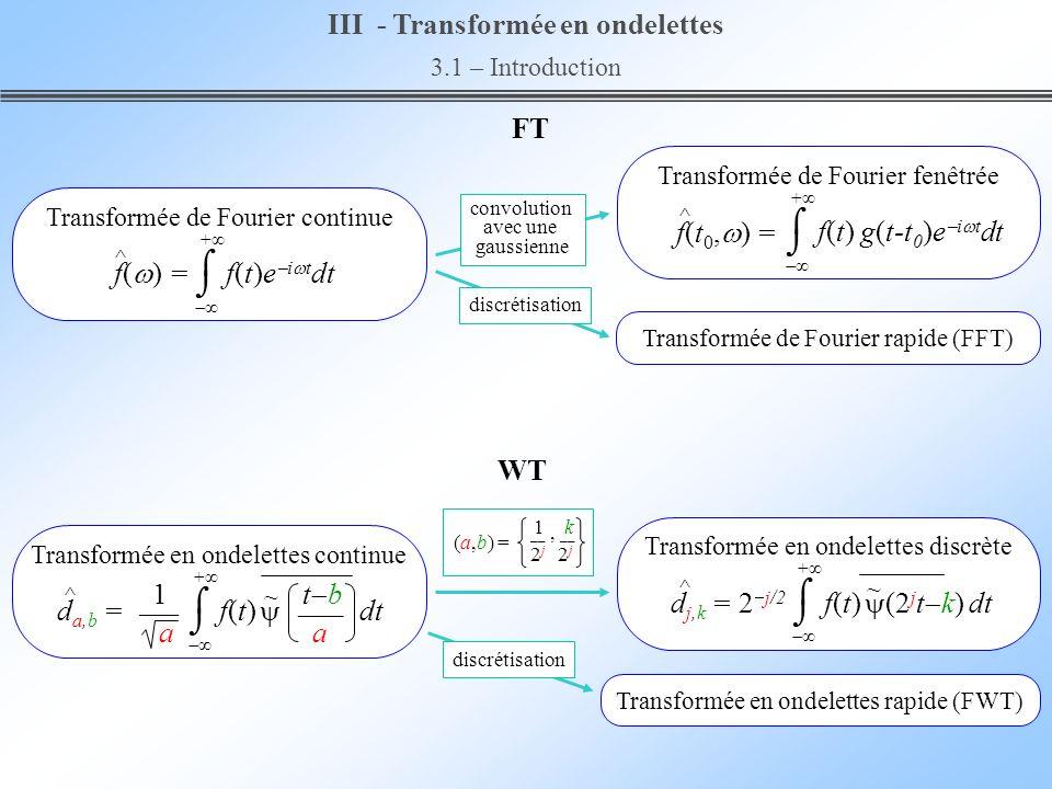 III - Transformée en ondelettes 3.1 – Introduction Transformée en ondelettes rapide (FWT) convolution avec une gaussienne discrétisation + f(t)e i t d