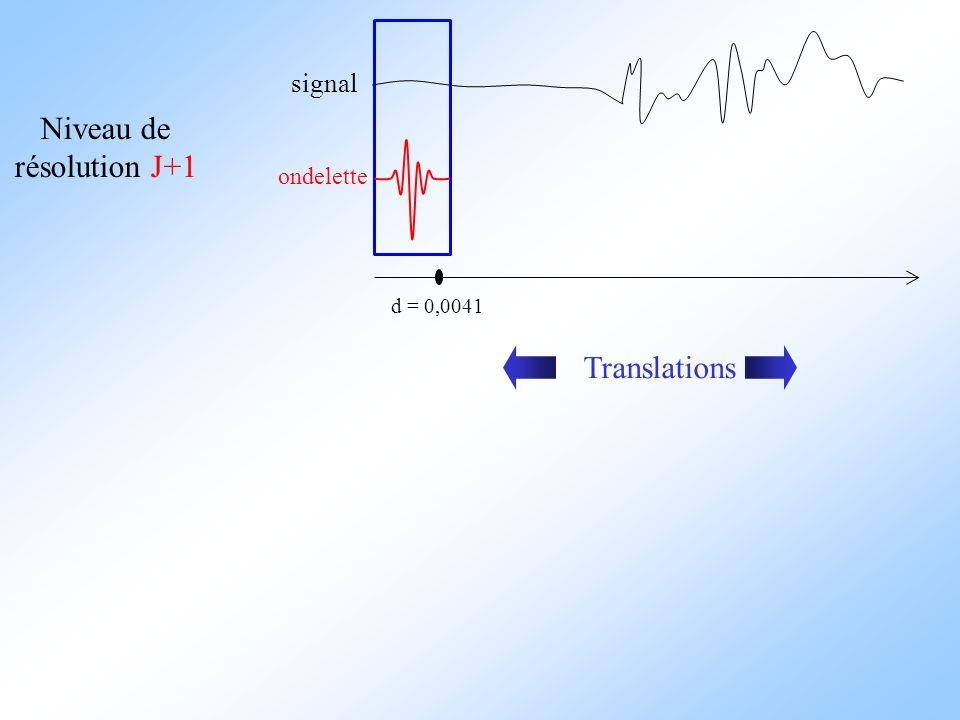 signal ondelette d = 0,0041 Niveau de résolution J+1 Translations