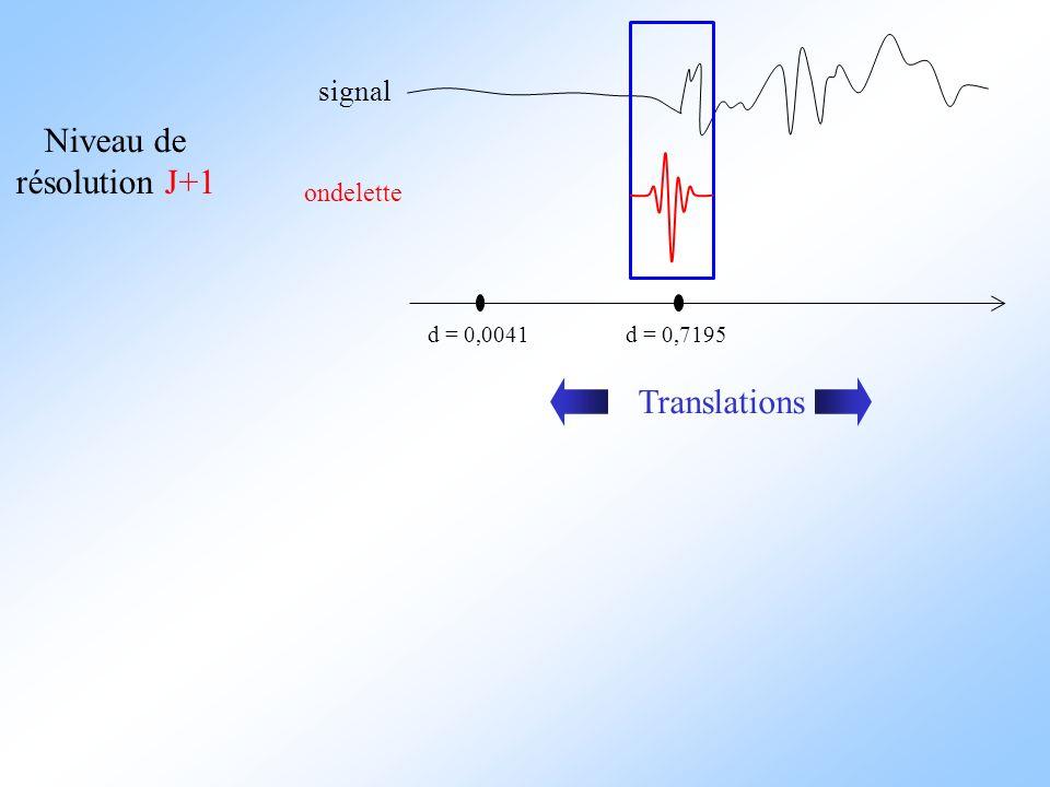 signal ondelette d = 0,0041 Niveau de résolution J+1 d = 0,7195 Translations