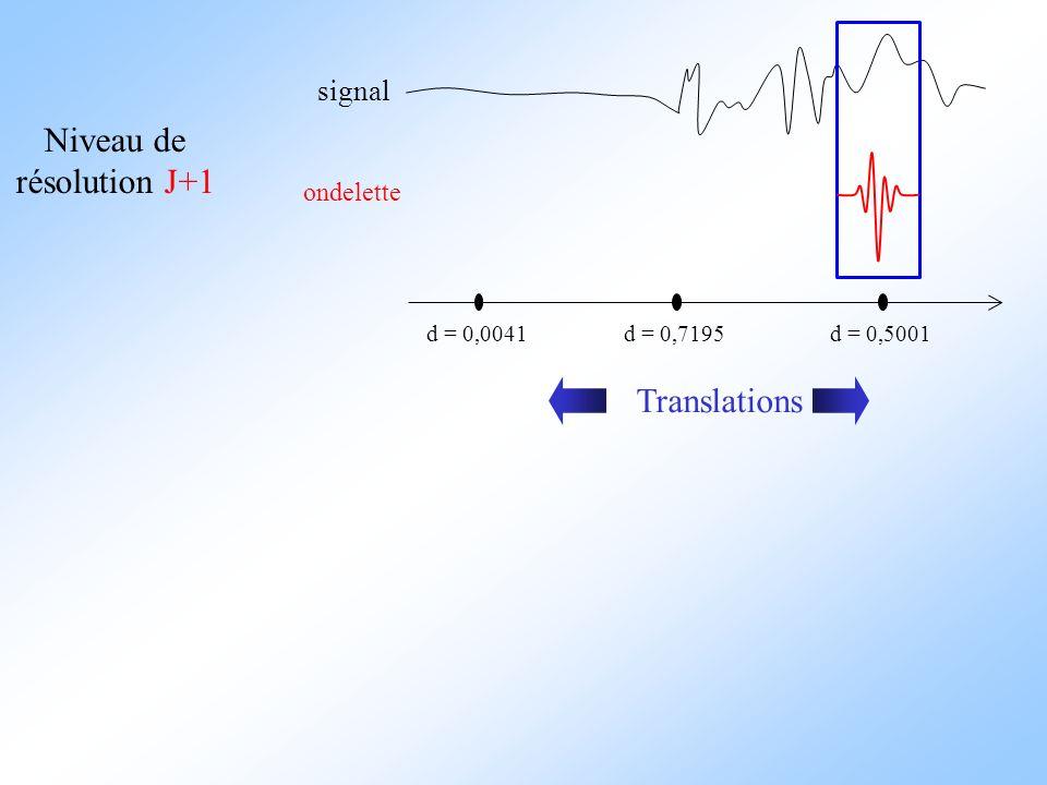 signal ondelette d = 0,0041 Niveau de résolution J+1 d = 0,7195d = 0,5001 Translations