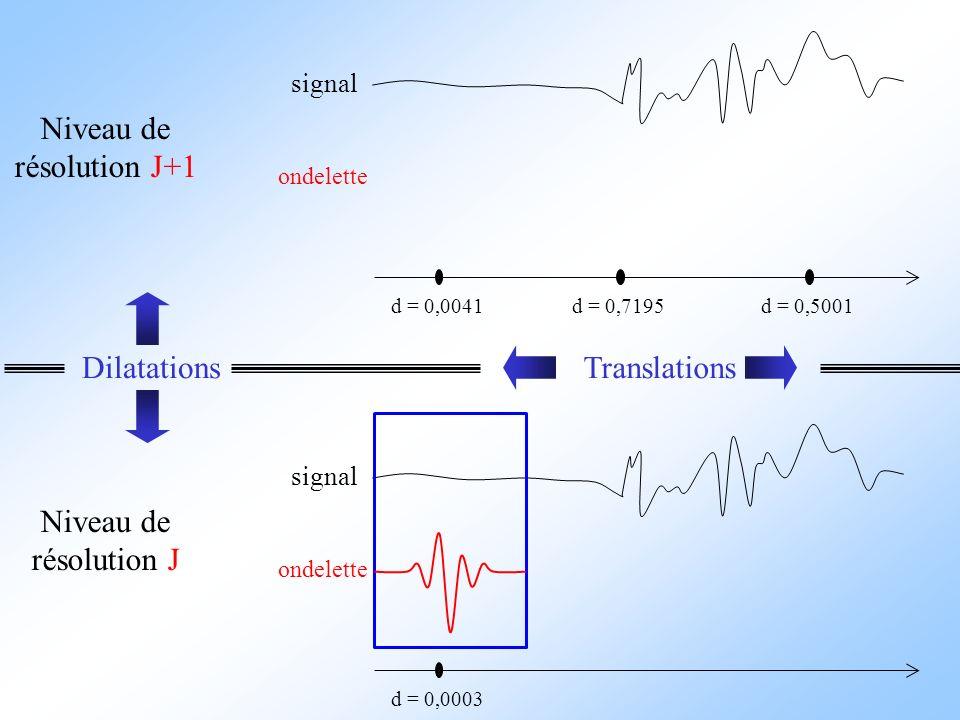 signal ondelette d = 0,0041 Niveau de résolution J+1 d = 0,7195d = 0,5001 signal ondelette d = 0,0003 Niveau de résolution J DilatationsTranslations