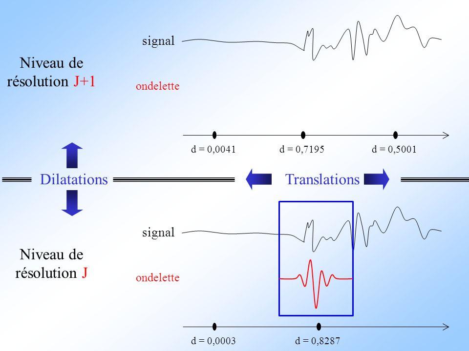 signal ondelette Niveau de résolution J+1 signal ondelette d = 0,8287 d = 0,0041d = 0,7195d = 0,5001 d = 0,0003 Niveau de résolution J DilatationsTran