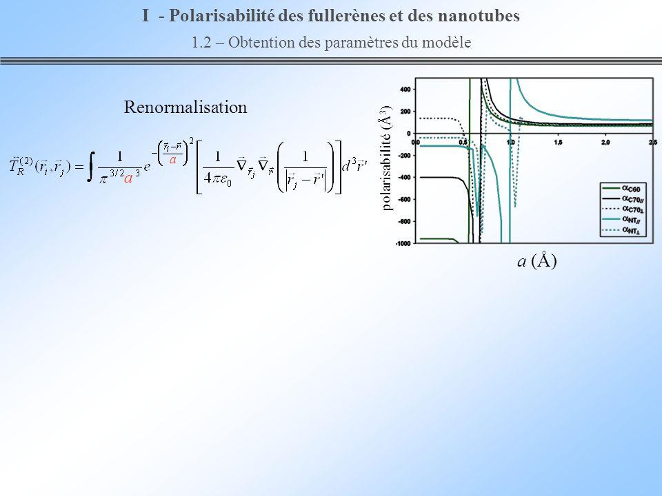 Renormalisation a (Å) polarisabilité (Å 3 ) a a I - Polarisabilité des fullerènes et des nanotubes 1.2 – Obtention des paramètres du modèle