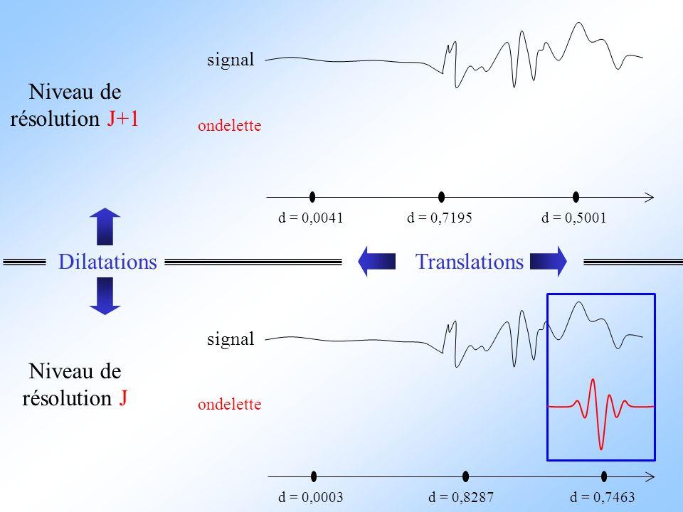 signal ondelette Niveau de résolution J+1 signal ondelette d = 0,7463d = 0,8287 d = 0,0041d = 0,7195d = 0,5001 d = 0,0003 Niveau de résolution J Dilat