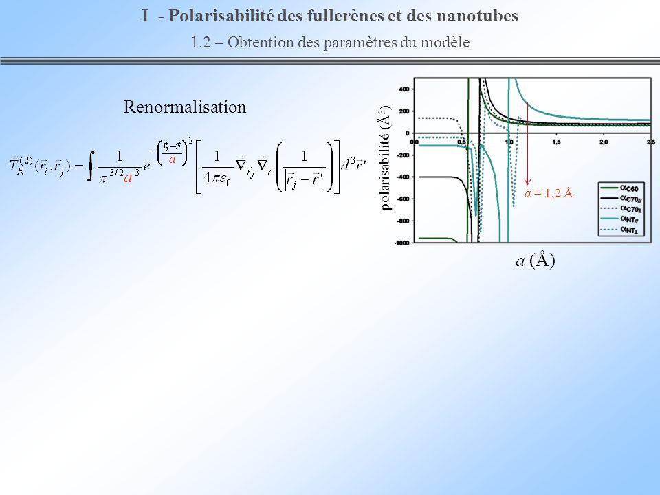 a (Å) polarisabilité (Å 3 ) Renormalisation a = 1,2 Å a a I - Polarisabilité des fullerènes et des nanotubes 1.2 – Obtention des paramètres du modèle