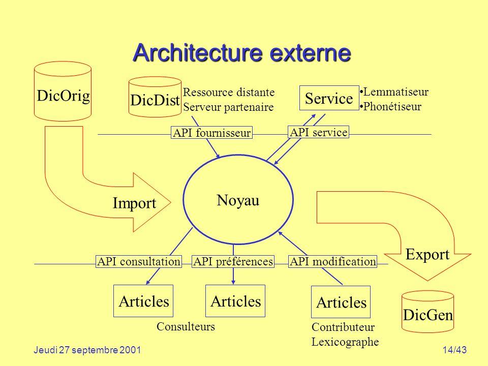 14/43Jeudi 27 septembre 2001 Architecture externe Service API service API fournisseur Lemmatiseur Phonétiseur Ressource distante Serveur partenaire Di