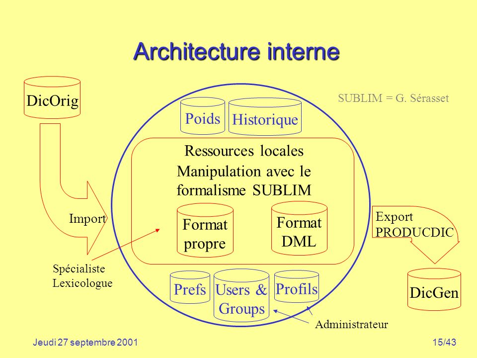 15/43Jeudi 27 septembre 2001 Architecture interne Import Ressources locales DicOrig DicGen Administrateur Prefs Users & Groups Profils Export PRODUCDIC Spécialiste Lexicologue SUBLIM = G.