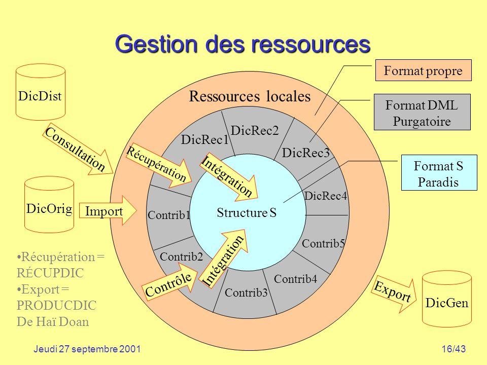 16/43Jeudi 27 septembre 2001 Gestion des ressources Ressources locales Export Intégration Récupération DicDist DicOrig DicGen Contrib1 Contrib2 Contri