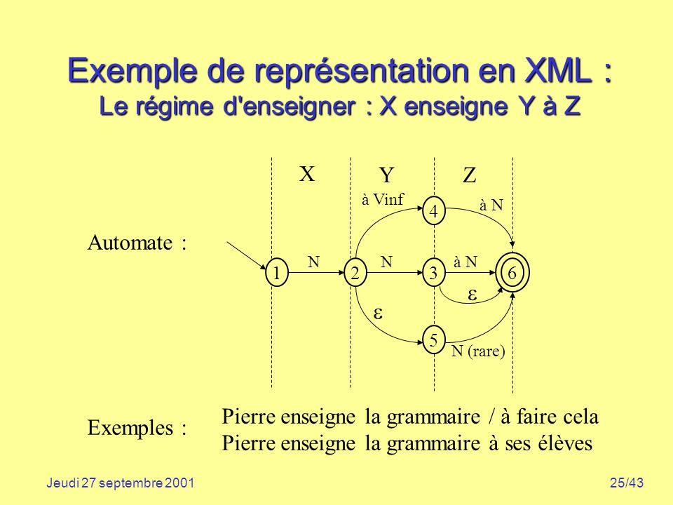 25/43Jeudi 27 septembre 2001 Exemple de représentation en XML : Le régime d'enseigner : X enseigne Y à Z Pierre enseigne la grammaire / à faire cela P