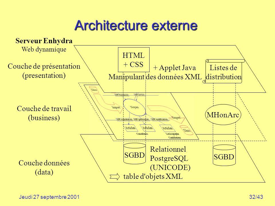 32/43Jeudi 27 septembre 2001 Architecture externe Couche données (data) Couche de travail (business) Serveur Enhydra Web dynamique Couche de présentat