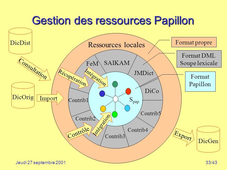 33/43Jeudi 27 septembre 2001 Gestion des ressources Papillon Ressources locales Export Intégration Récupération DicDist DicOrig DicGen Contrib1 Contri