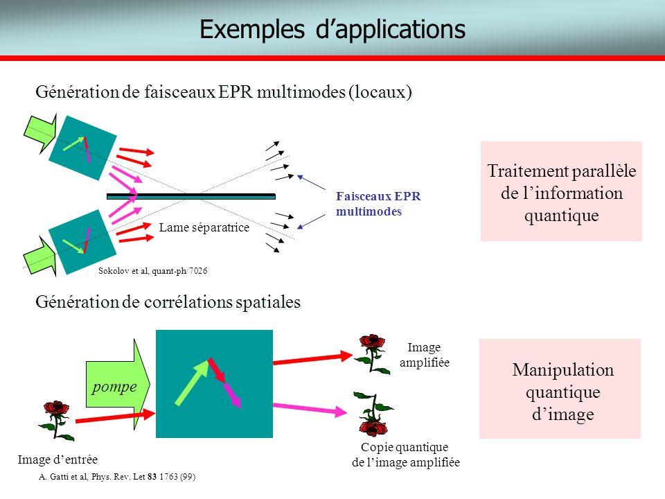 Exemples dapplications pompe Image dentrée Image amplifiée Copie quantique de limage amplifiée A. Gatti et al, Phys. Rev. Let 83 1763 (99) Génération