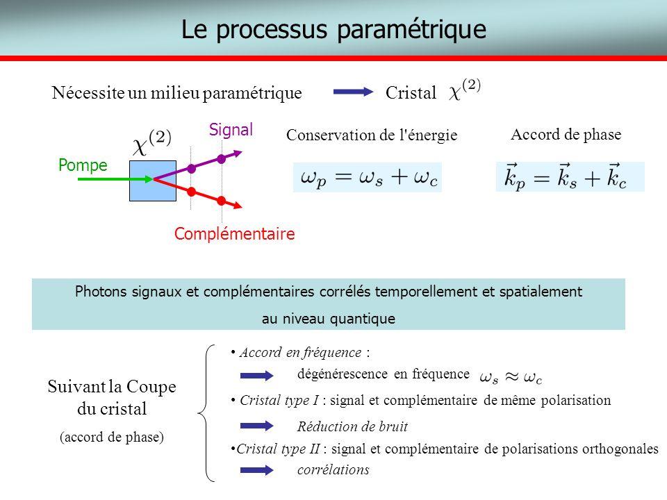 p s c Le processus paramétrique Nécessite un milieu paramétriqueCristal Photons signaux et complémentaires corrélés temporellement et spatialement au