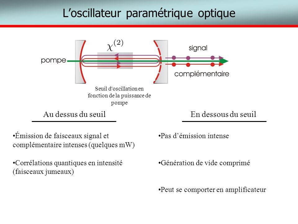 Loscillateur paramétrique optique Au dessus du seuil Émission de faisceaux signal et complémentaire intenses (quelques mW) Corrélations quantiques en