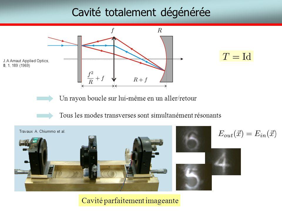 Cavité totalement dégénérée Un rayon boucle sur lui-même en un aller/retour Tous les modes transverses sont simultanément résonants J.A Arnaut Applied