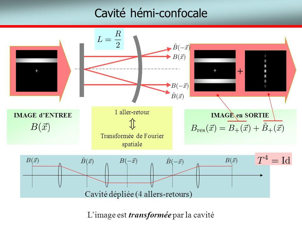 Cavité dépliée (4 allers-retours) Cavité hémi-confocale Limage est transformée par la cavité IMAGE en SORTIE + + IMAGE dENTREE + 1 aller-retour Transf