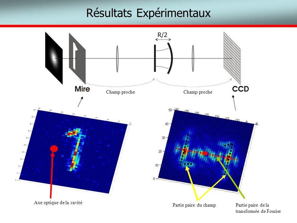 Axe optique de la cavité Résultats Expérimentaux Partie paire du champPartie paire de la transformée de Fourier Champ proche