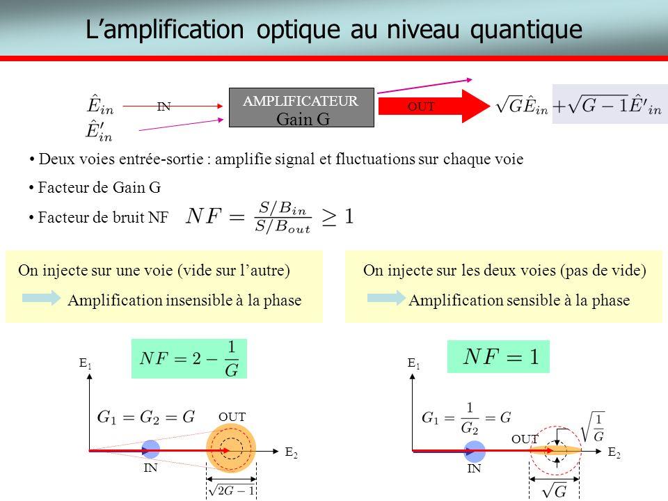 Lamplification optique au niveau quantique AMPLIFICATEUR INOUT Facteur de Gain G Facteur de bruit NF E1E1 E2E2 On injecte sur les deux voies (pas de v
