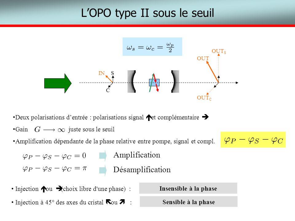 LOPO type II sous le seuil Deux polarisations dentrée : polarisations signal et complémentaire Gain juste sous le seuil Amplification dépendante de la