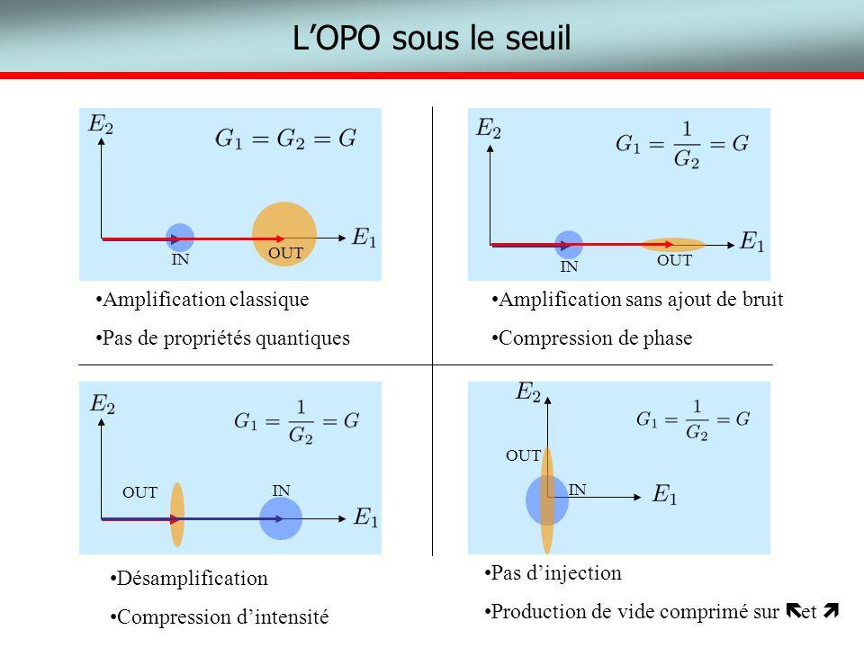 LOPO sous le seuil IN OUT IN OUT IN OUT IN OUT Amplification classique Pas de propriétés quantiques Amplification sans ajout de bruit Compression de p