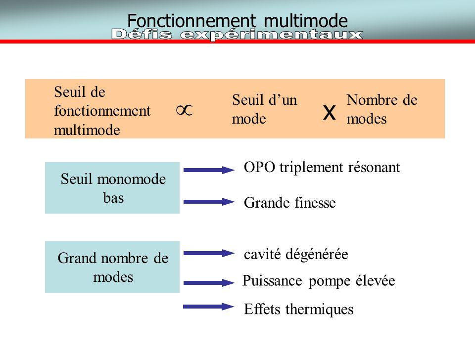 Fonctionnement multimode Seuil de fonctionnement multimode Seuil dun mode x Nombre de modes Seuil monomode bas OPO triplement résonant Grande finesse