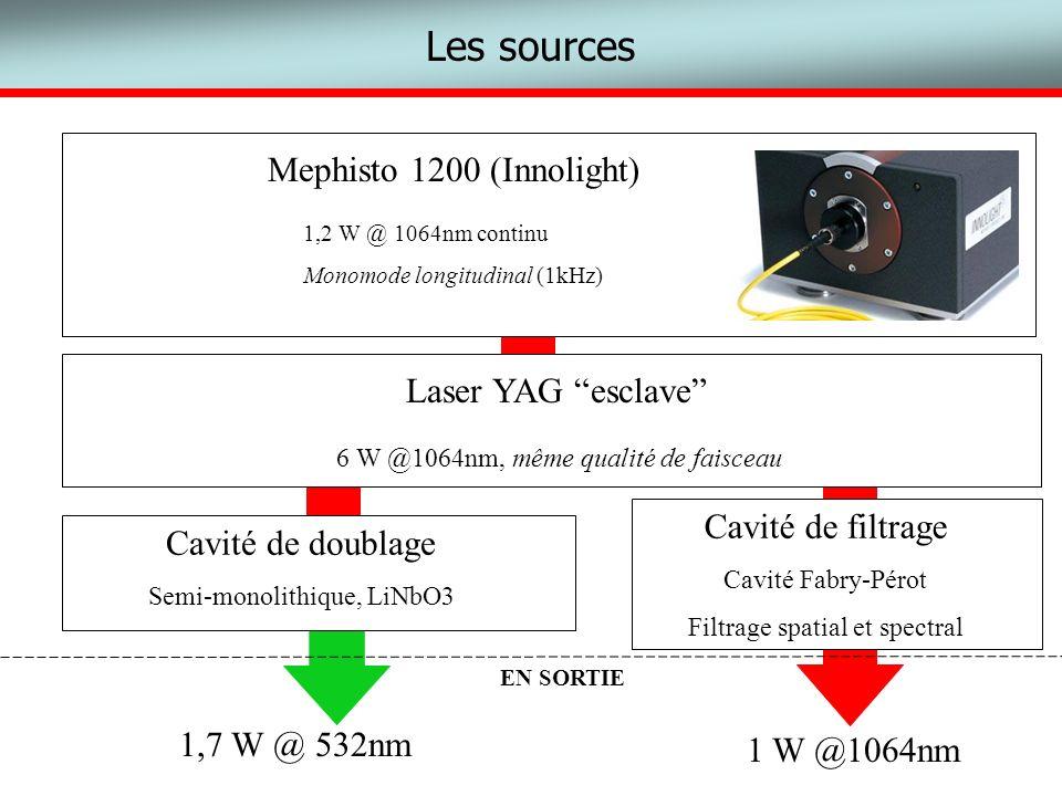 Les sources Mephisto 1200 (Innolight) Laser YAG esclave 6 W @1064nm, même qualité de faisceau 1,2 W @ 1064nm continu Monomode longitudinal (1kHz) Cavi