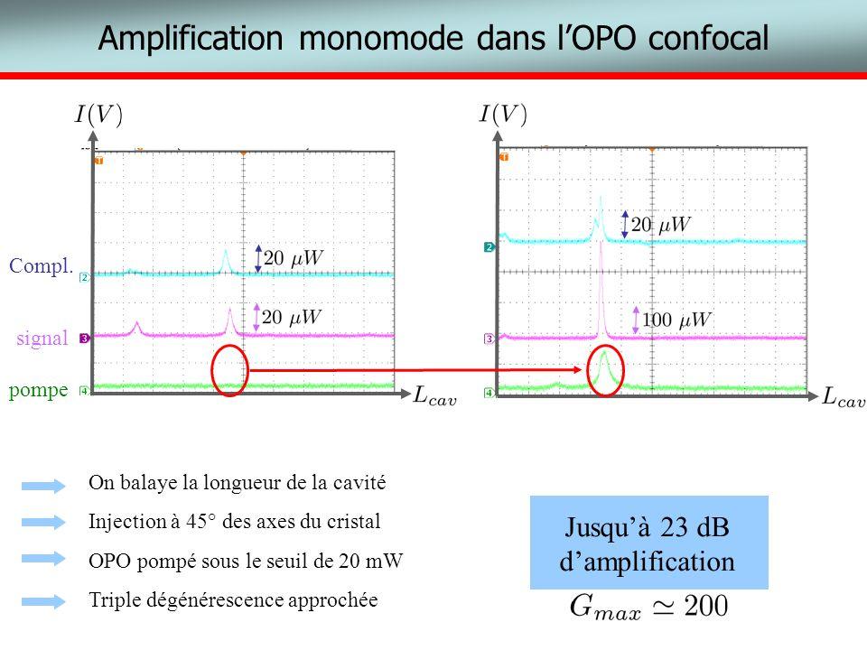 pompe signal Compl. Amplification monomode dans lOPO confocal On balaye la longueur de la cavité Injection à 45° des axes du cristal OPO pompé sous le