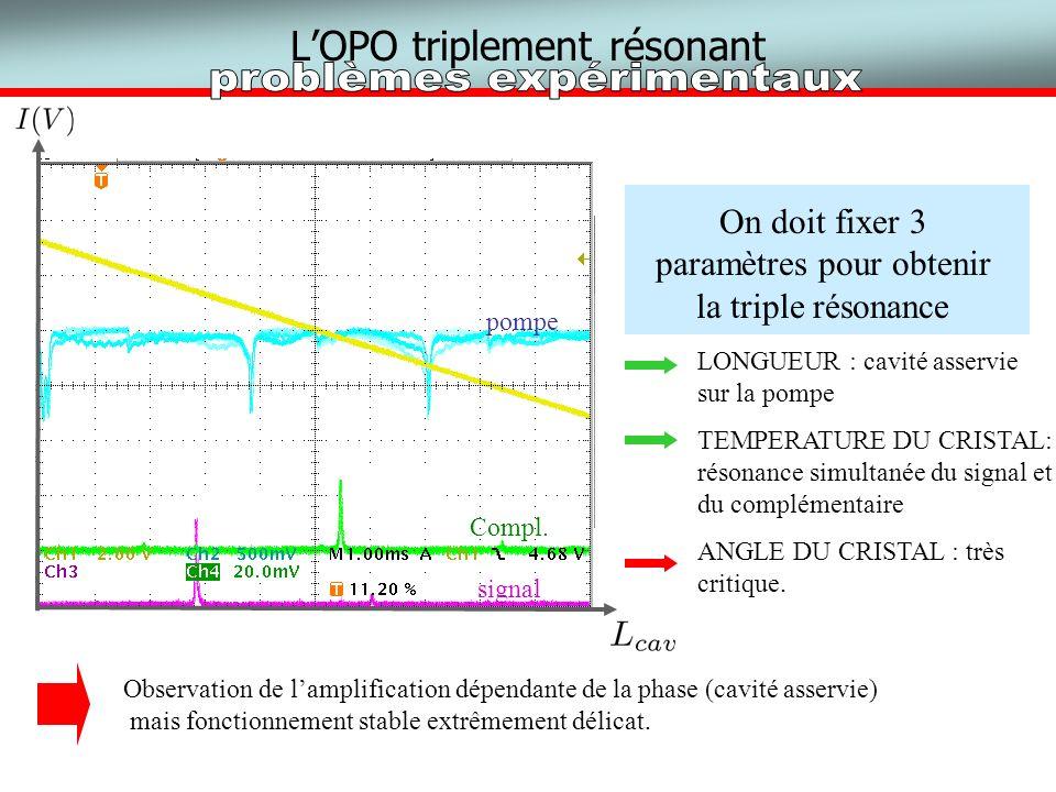LOPO triplement résonant pompe signal Compl. Observation de lamplification dépendante de la phase (cavité asservie) mais fonctionnement stable extrême