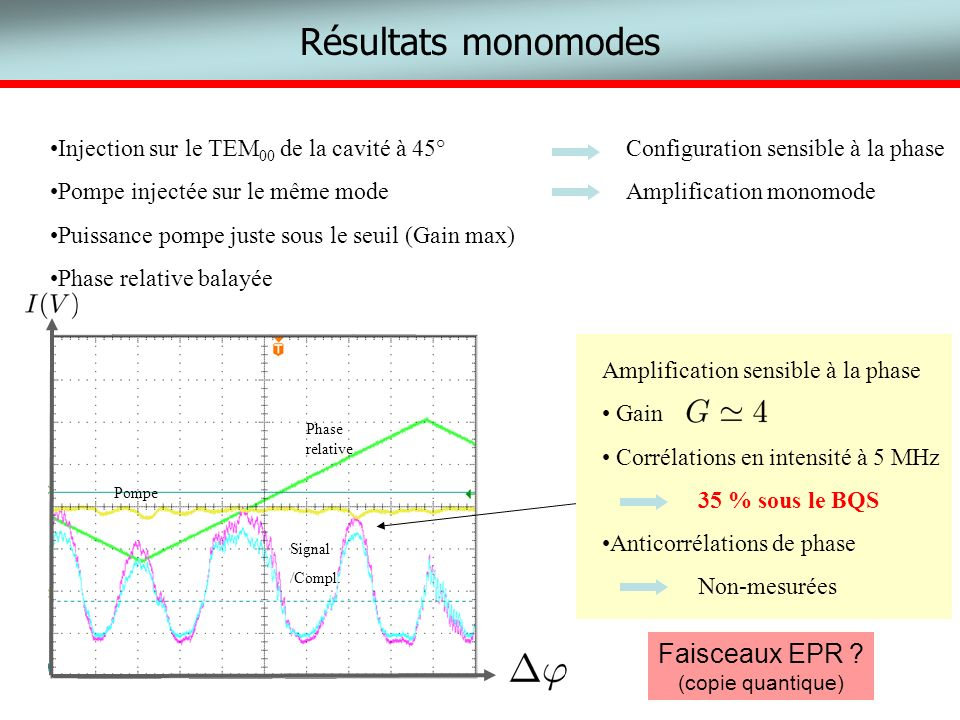 Résultats monomodes Injection sur le TEM 00 de la cavité à 45°Configuration sensible à la phase Pompe injectée sur le même mode Amplification monomode