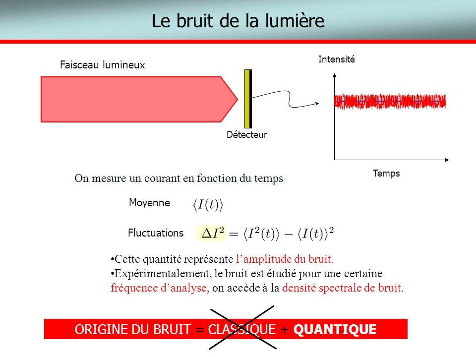 Le bruit de la lumière Temps Intensité Faisceau lumineux Détecteur Cette quantité représente lamplitude du bruit. Expérimentalement, le bruit est étud